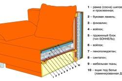 Схема перетяжки кресла