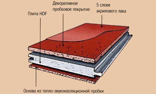 Схема пробкового напольного покрытия