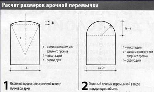 Схема расчетов размеров арочной перемычки