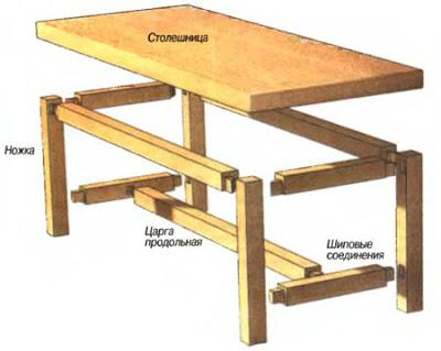 Стол из массива дерева своими руками схемы