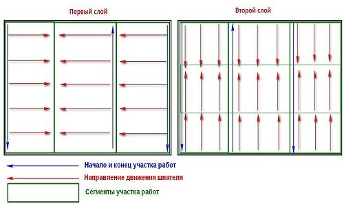 Технология шпаклевки стен под обои и покраску