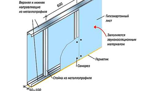 Схема стены из гипсокартона