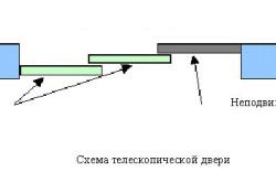 Схема телескопической раздвижной двери