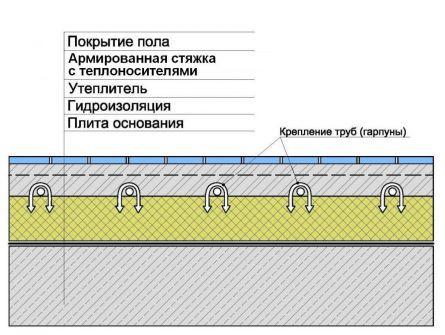 Схема теплого пола по бетонной
