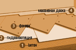 Схема укладки массивной доски на фанерный пол