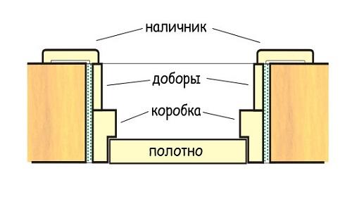 Схема установки стальной двери
