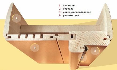 Схема устройства добора с наличниками