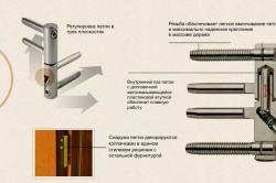 Схема устройства ввертной петли