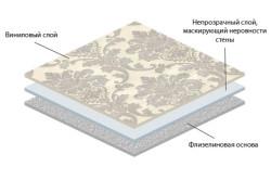 Структура слоёв флизелиновых обоев