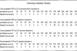 Таблица объемов ткани для пошива штор