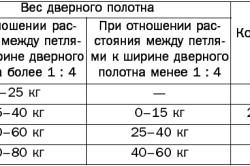 Таблица определения количества петель для двери