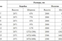 Таблица размеров дверных коробок