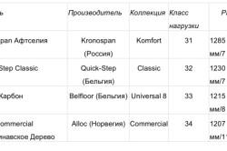 Таблица размеров винилового ламината