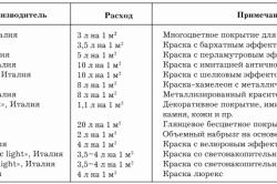Таблица разновидностей меловых красок