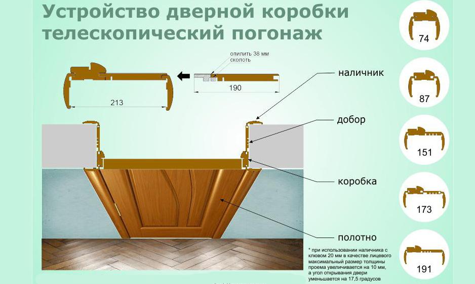 Сделать дверь с коробкой