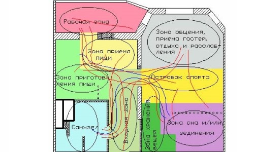 Зонирование пространства квартиры