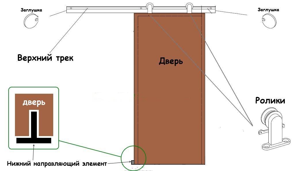 Как установить своими руками раздвижную межкомнатную дверь