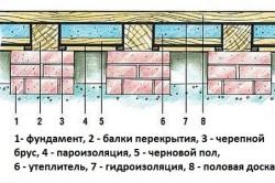 Теплоизоляция пола с лагами