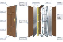 Схема двери российского происхождения