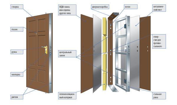 Схема двери российского