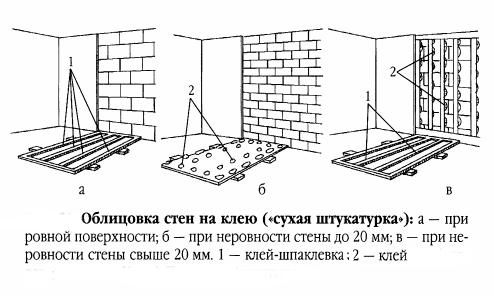 Схема крепления гипсокартона