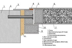 Схема установки входной двери.