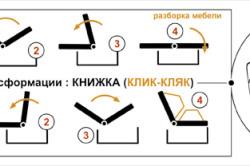"""Принцип работы механизма """"Книжка"""""""