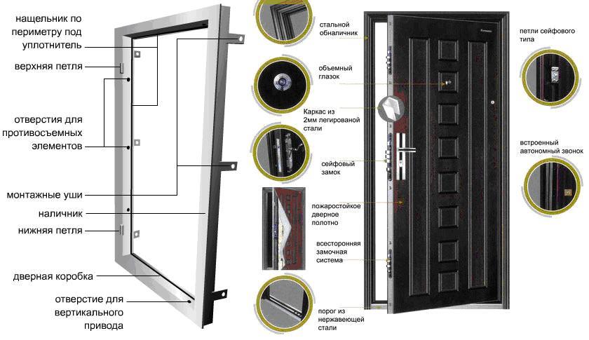 Запорные устройства входных дверей