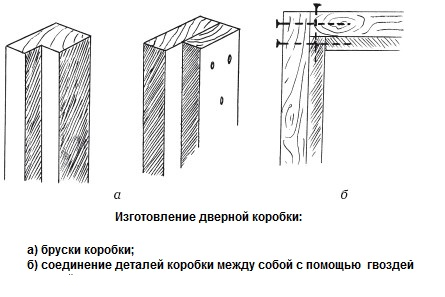 Схема изготовления дверной