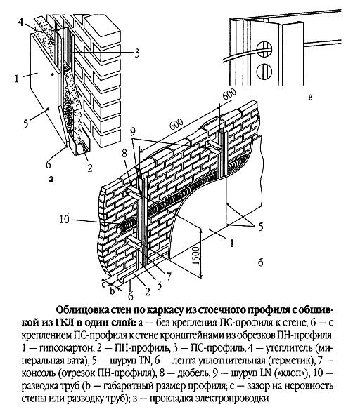 Схема крепления гписокартона