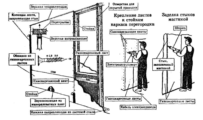 Перегородки из гипсокартона своими руками пошаговая инструкция с фото