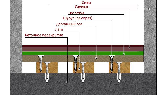 kak-stelit-laminat-na-derevyanniy-pol