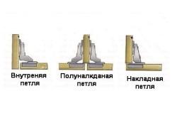 Виды петлей для мебели