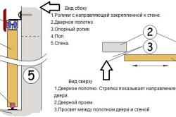 Схема установки межкомнатной раздвижной двери