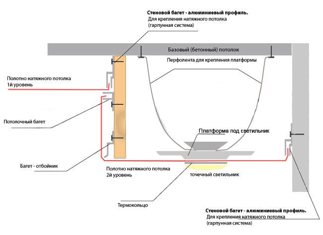 Монтаж потолочного натяжного