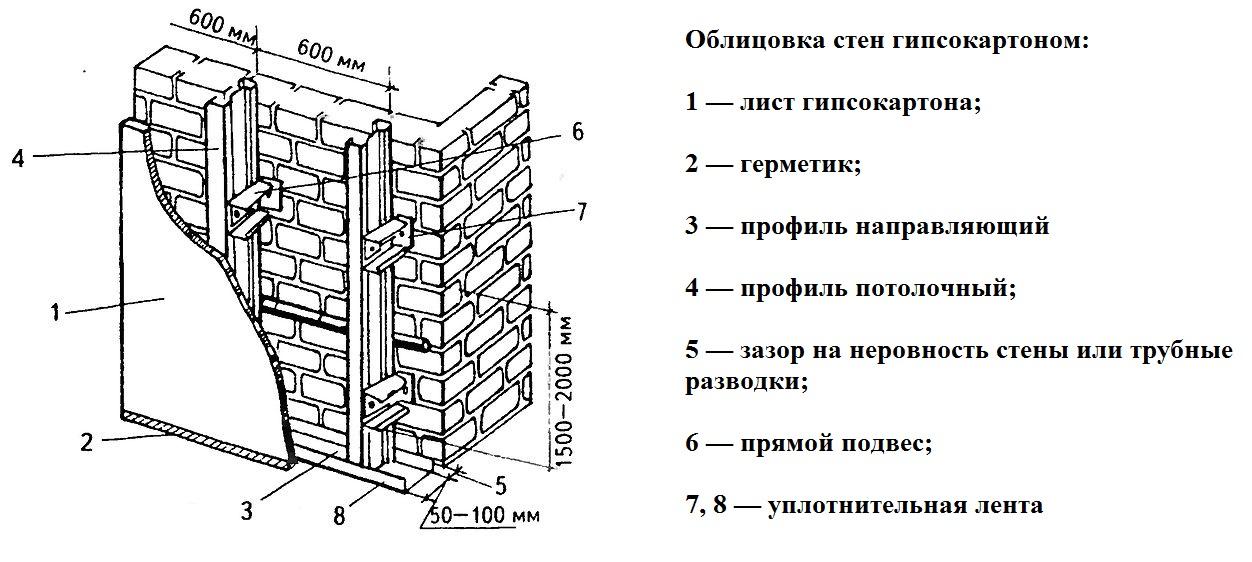 Схема облицовки стен