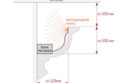 Схема расположения светодиодной ленты на потолке