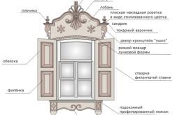 Устройство отделки окна наличниками
