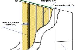 Схема устройства перегородки из гипсокартона с шумоизоляцией