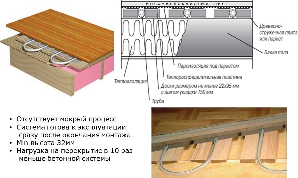 Тёплый пол своими руками водяной на деревянный пол видео