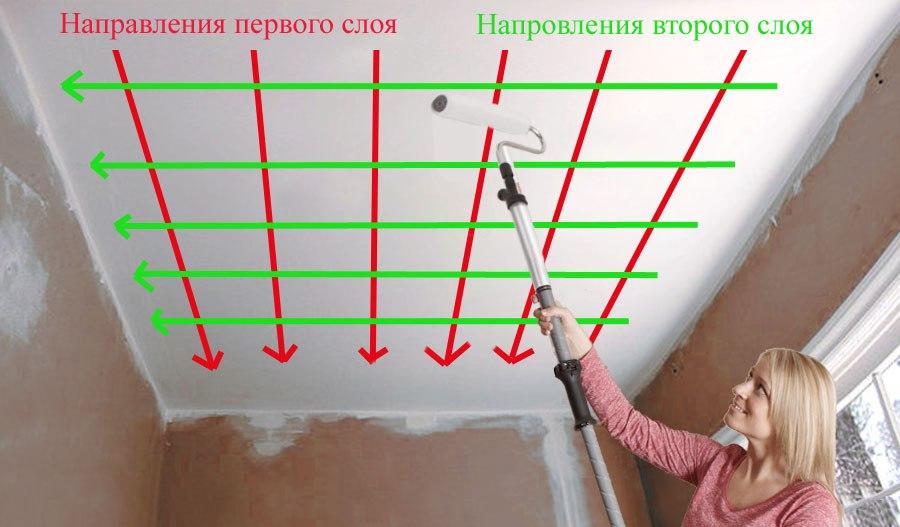 Покраска потолка гипсокартоном своими руками