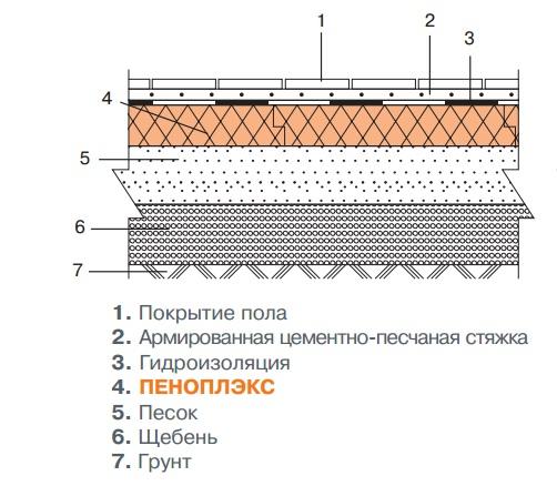 Схема утепления пола на грунте