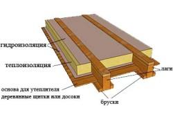 Ремонт пола в сталинке с деревянными перекрытиями