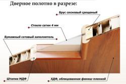 Шпонированная дверь в разрезе