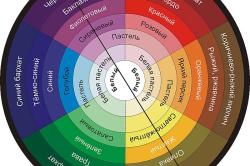 Таблица сочетания цветов для комбинирования обоев