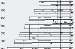 Размеры направляющих для выдвижных ящиков