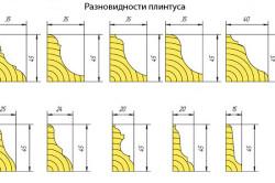 Разновидности плинтусов