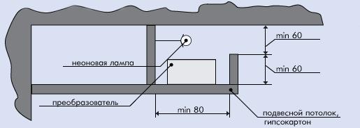 Как сделать короба с подсветкой на потолок