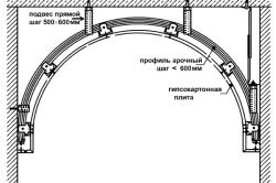 Схема устройства классической арки из гипсокартона