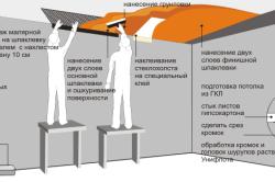 Схема грунтовки потолка